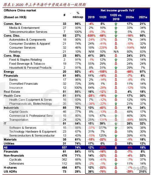 【中金公司:海外中资股上半年业绩显著下滑 但复苏可期】