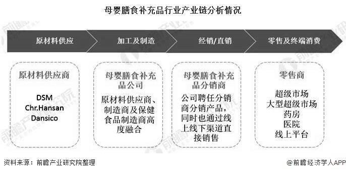 2020年中国母婴膳食补充品行业发展现状分析 市场规模已突破600亿元: