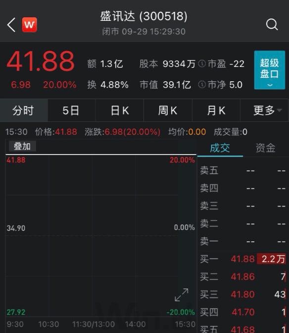 """【3.5亿引入""""快手一哥"""",这家公司20%涨停!深交所发出灵魂拷问:是不是在蹭网红概念?】"""