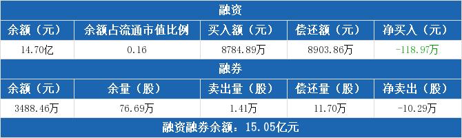 <strong>中国人寿:一连3日融资净归还累计2951.</strong>