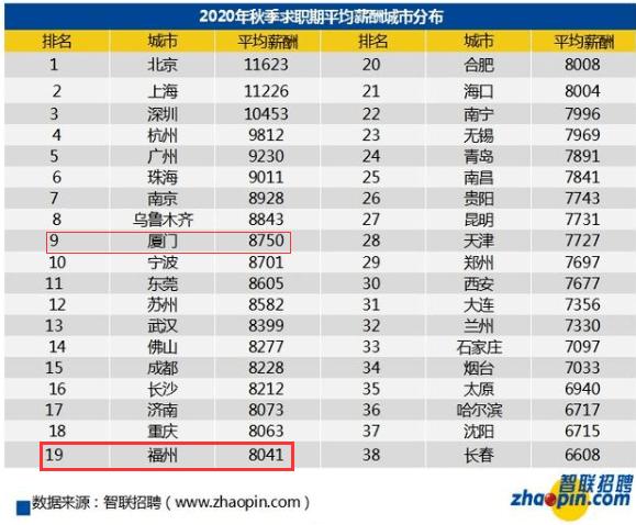 打倒!今年秋天福州白领平均月薪8041元!
