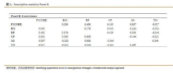 识别导致价值/成长溢价的预期偏差效应:一种基本面分析方法