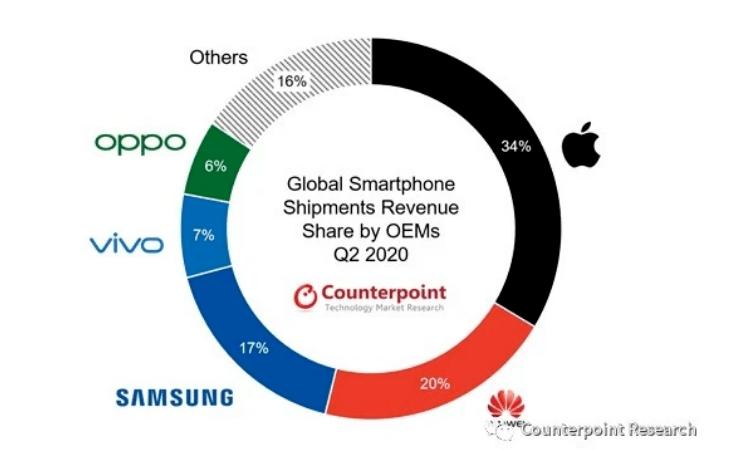 华为手机占全球手机收入20%:已超三星 仅次于苹果