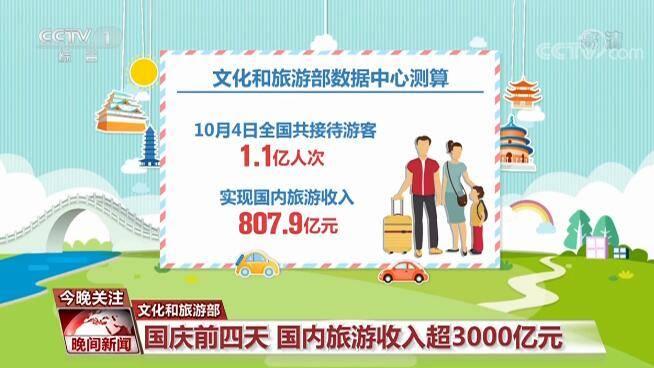 国内旅游收入超3000亿元假日消费复苏明显