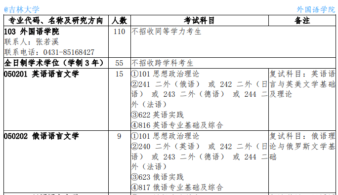 吉林大学2021年硕士研究生招生简章