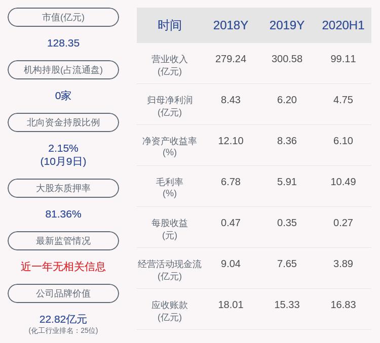 齐翔腾达:预计2020年前三季度净利润约为7.33亿元至8.38亿元 同比增长40%至60%