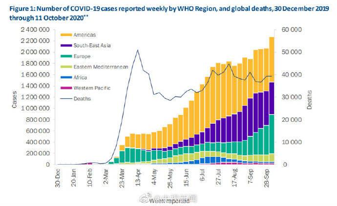 世卫:上周全球新增近227万新冠肺炎确诊病例,为单周最多