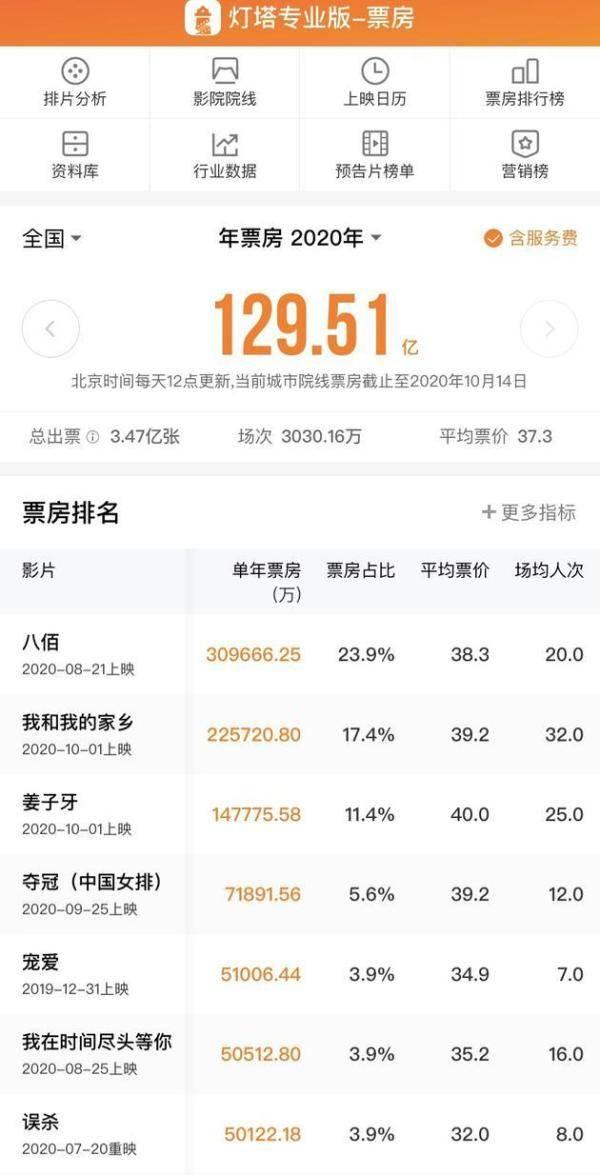 史上首次!中国电影票房超北美成全球第一,《八佰》成最大功臣