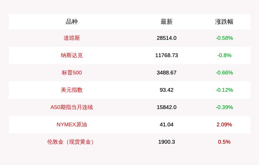 10月15日美股三大股指群收盘下跌 新能源