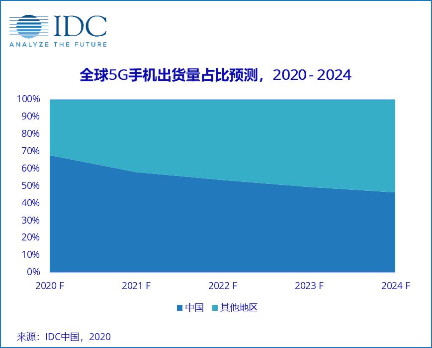 最前线 | IDC:2020全球5G手机出货量约2.4亿台,中国市场贡献67.7%
