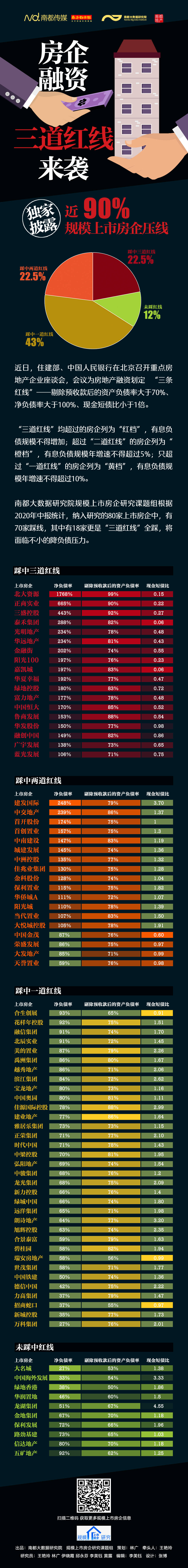 """央行再谈房企融资""""三道红线"""":将稳步扩大适用范围"""
