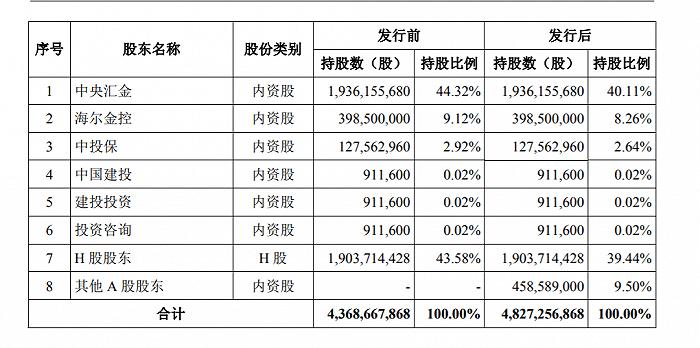 中金回A渐行渐近,拟公开发行股票数量不超过4.59亿股