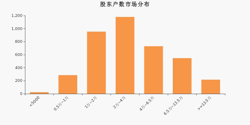 海南瑞泽股东人数减少3.38% 平均每户持股9.9万元