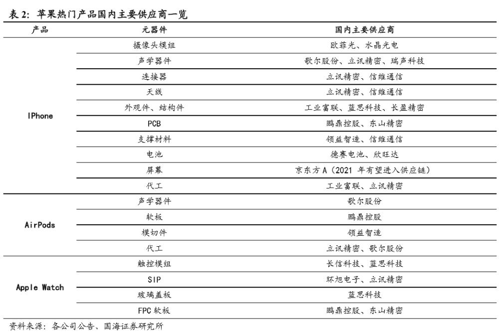 """市场消息:iPhone 12系列""""真香警示"""":首款苹果"""