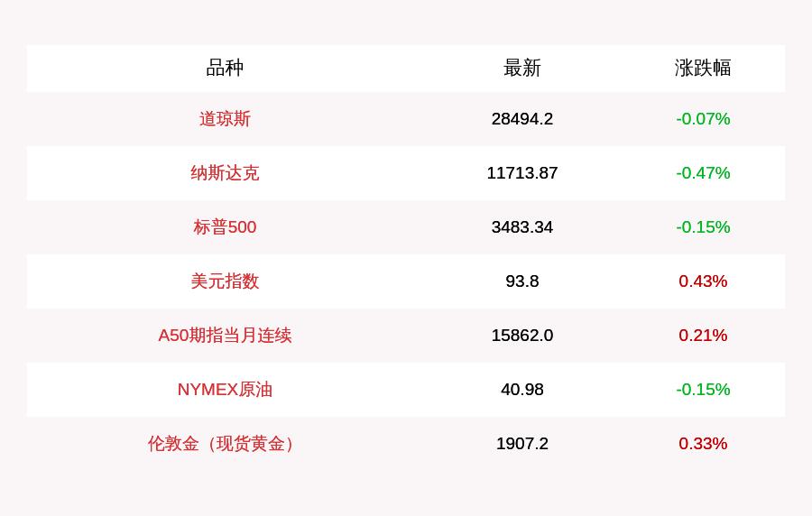 10月16日道指收盘下跌19.8点,纳指下跌54.86点