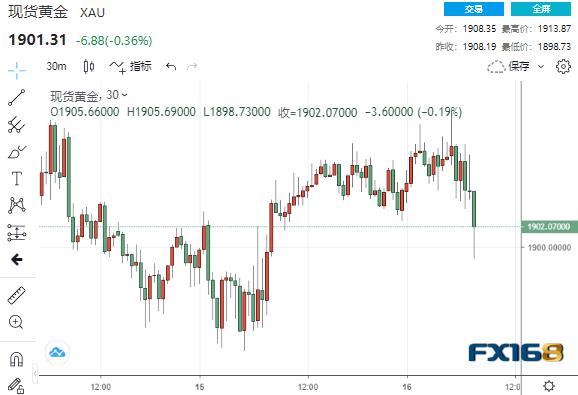 刚刚!中美连传两则新消息、这一中企巨头又被盯上 美元黄金罕见同步下跌     第4张