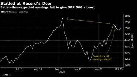 标普公司业绩超预估但股票不涨?或因缺乏新资金且不确定性高企