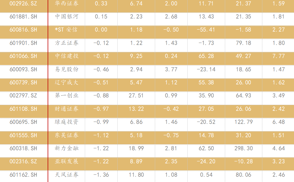 【华西非银周报】增配非银,等风来