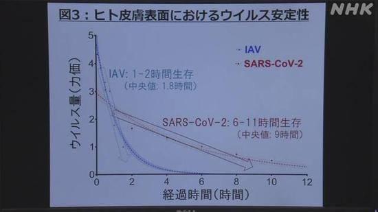 恒达官网日本研究:新冠病毒附着皮肤可持续9小时传染性(图2)