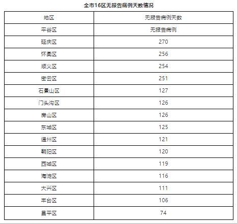 北京疫情最新消息今天新增:北京新增1例境外输入确诊病例