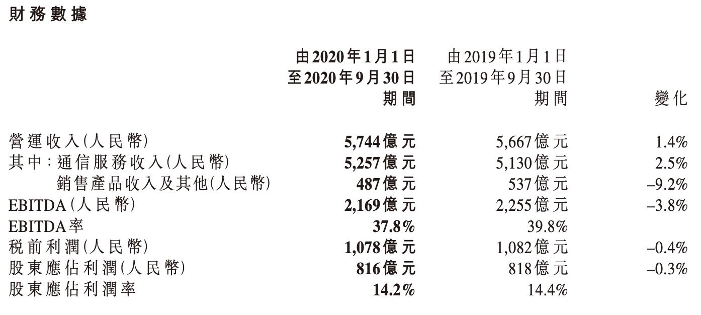 中国移动前三季度通信服务同比增2.5%,5G套餐客户总数超1亿户