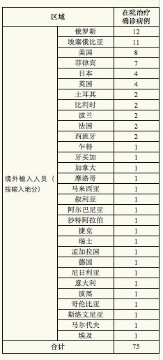 上海昨日新增5例境外输入病例,已追踪同航班密接者67人