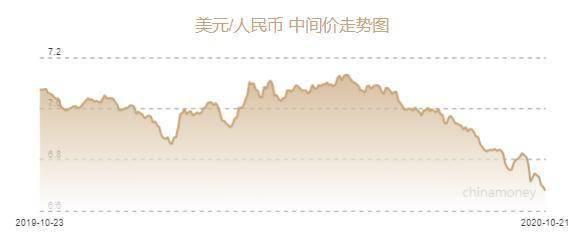"""人民币中间价再涨149点!离岸价创两年多新高 全球资本缘何无视央行""""调控""""?"""