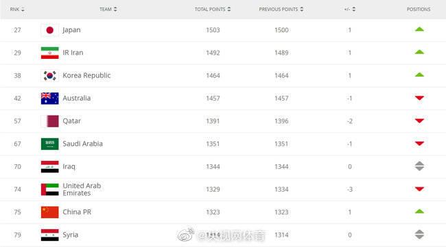 FIFA排名更新:国足上升一位,居世界第75