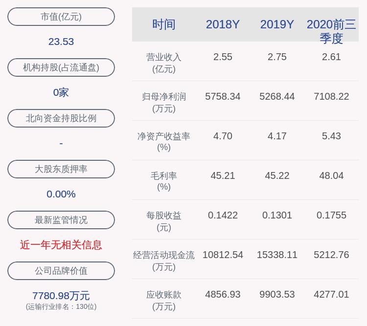 恒基达鑫:2020年前三季度净利润约7108万元,同比增加68.42%