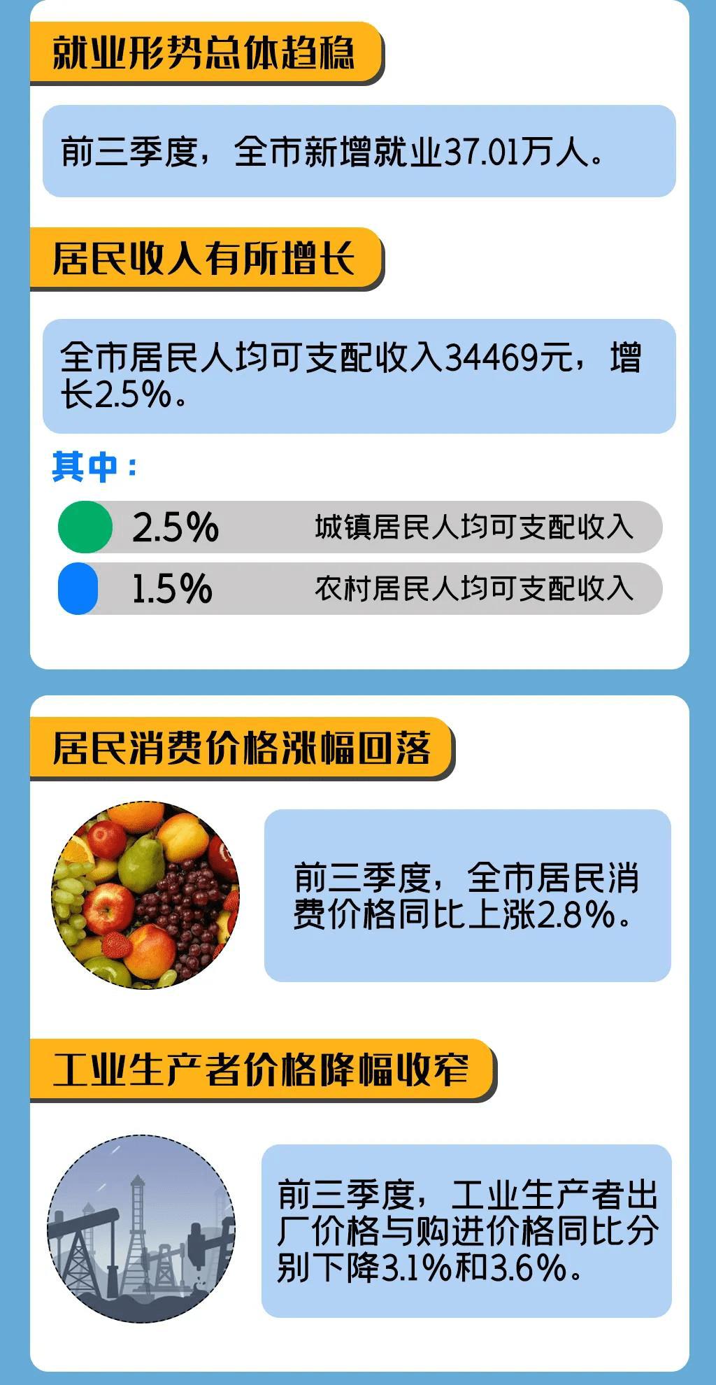 2018年前三季度天津市经济总量_天津市前丁庄村