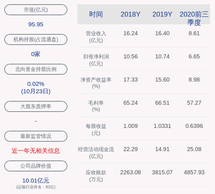 东莞控股:2020年前三季度净利润约6.65亿元,同比下降20.22%