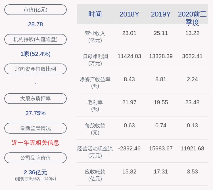 郑中设计:2020年前三季度净利润约3622万元,同比下降62.55%