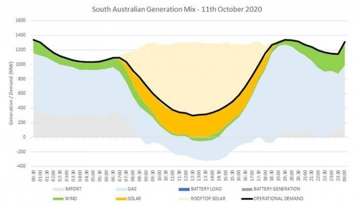[图]南澳大利亚州成全球首个实现100%太阳能供电的地区