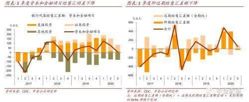 中金公司:境内外汇持有意愿上升     第2张