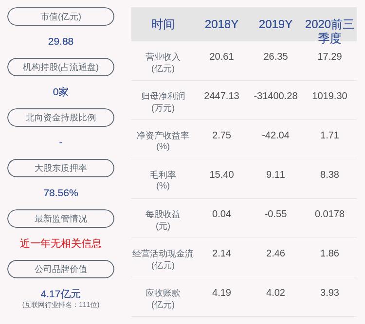 华软科技:2020年前三季度净利润约1019万元,同比下降48.21%