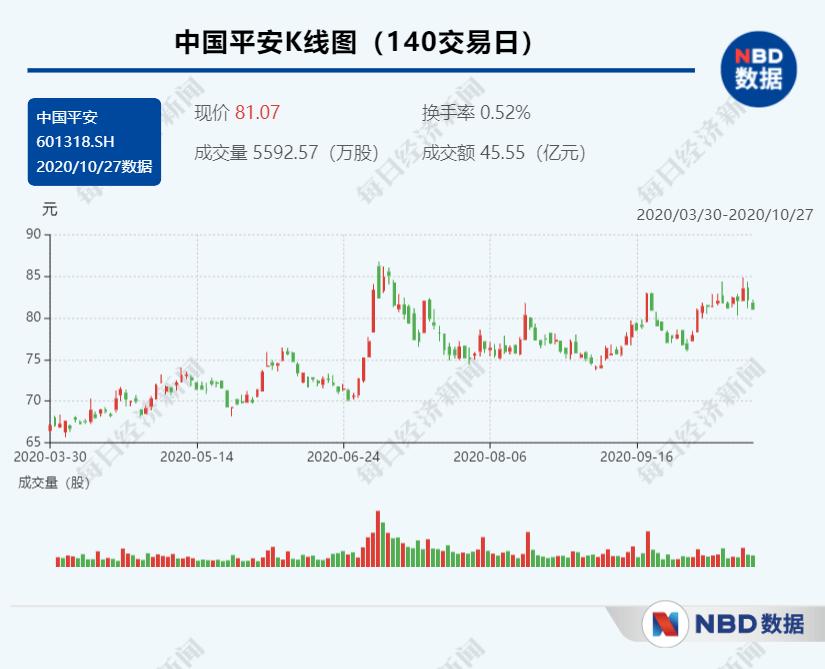 中国平安:前三季度归母营运利润增长4.5%