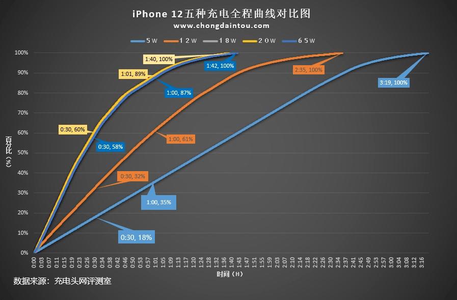 iPhone 12充电测试:18/20W并无明显区别