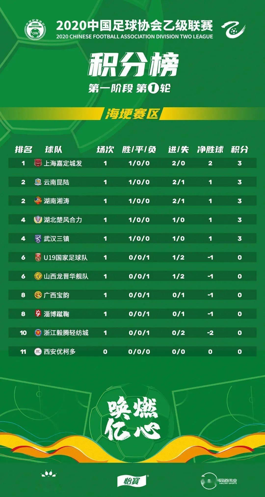 2020中乙联赛第一轮积分榜:yobo体育全站app(图1)
