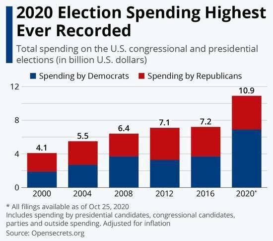 """[史上最""""烧钱"""":2020年美国大选支出已近110亿美元]"""