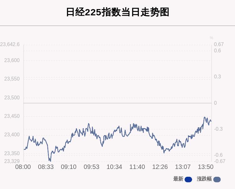 10月28日日经225指数收盘下跌0.21%
