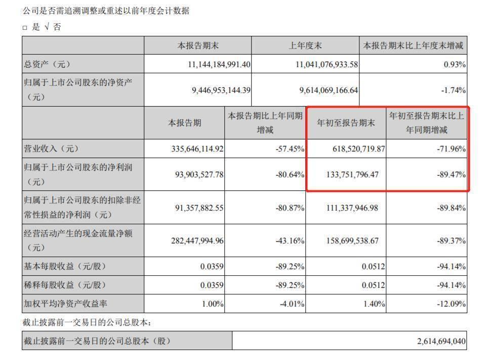 宋城演艺前三季净利下滑约九成 董事长黄巧灵减持5200万股