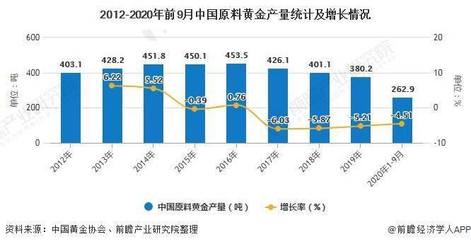 2020年1-9月中国黄金行业产销现状分析 黄金产量继续恢复、消费市场明显回暖