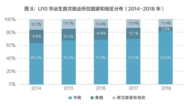报告:高校毕业生国内就业占比递增,人才回流趋势明显