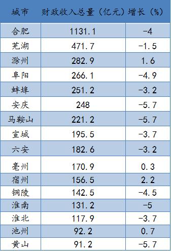 滁州2020年经济总量_滁州近几年的变化照片