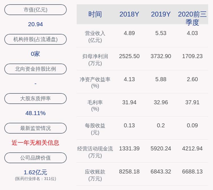 易明医药:2019年限制性股票激励计划(草案修订稿)