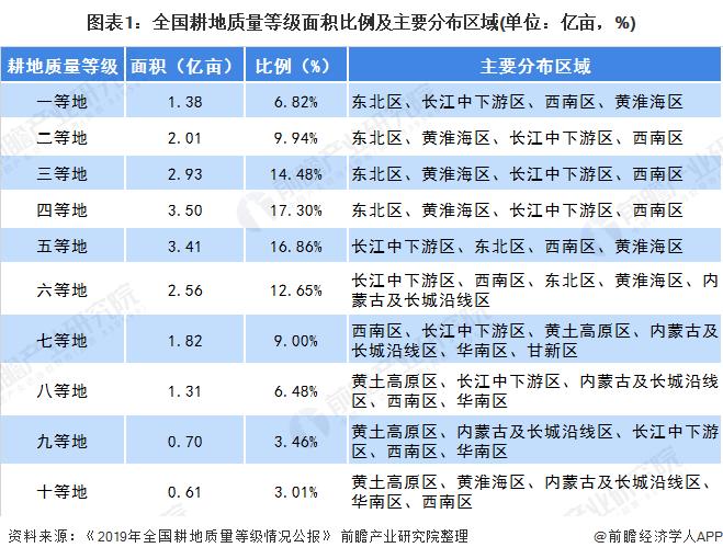 2020年黑龙江省大豆行业市场现状及发展趋势分析 利好政策助力行业保持领先地位