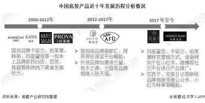 2020年中国底妆产品行业市场现状及发展趋势分析 养肤与使用方式创新成为新亮点