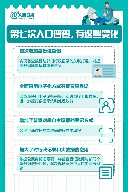 普查人口住房_人口普查图片(2)