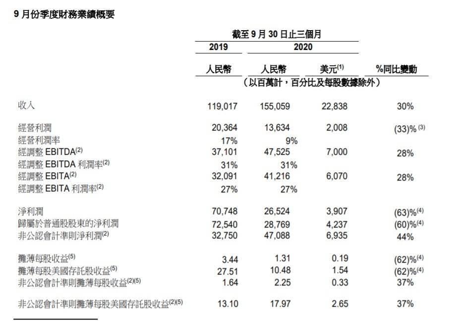 阿里2021财年Q2营收1550.6亿元 云计算、菜鸟收入同比增幅均超60%