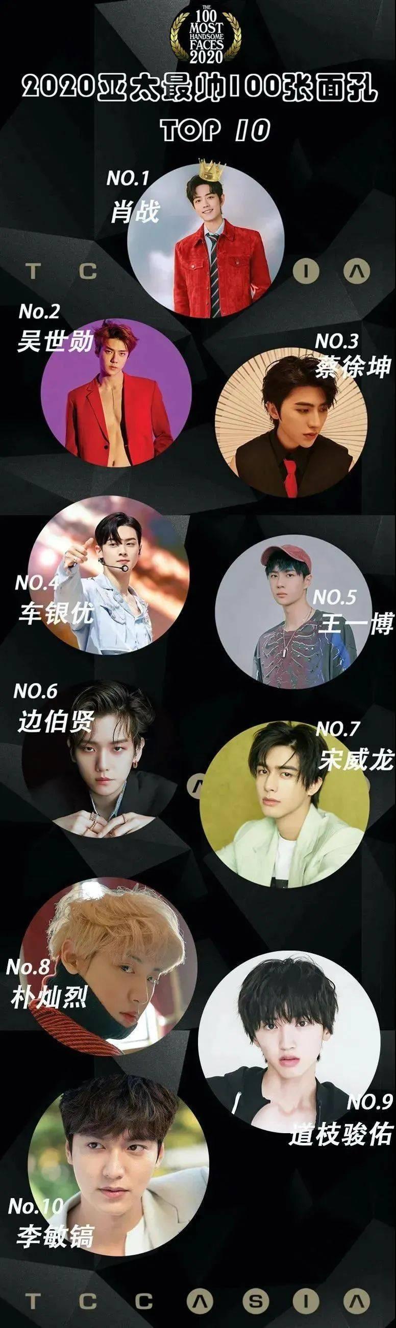2020亚太最帅100张面排行榜_2020亚太区最帅100张脸,第1名就是中国人,国产帅哥